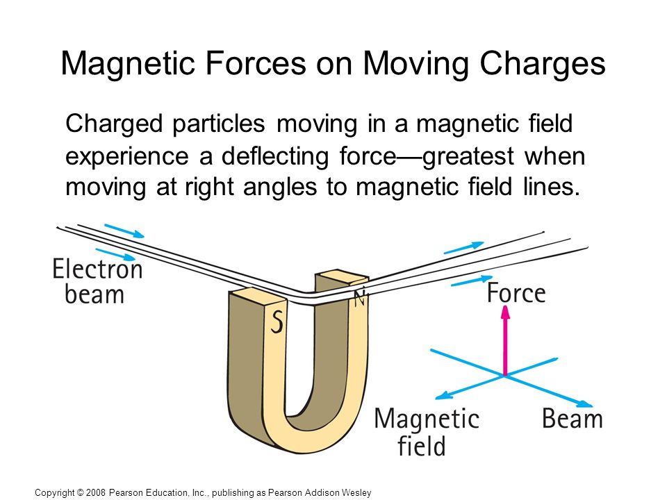 Magnetic Forces on Moving Charges