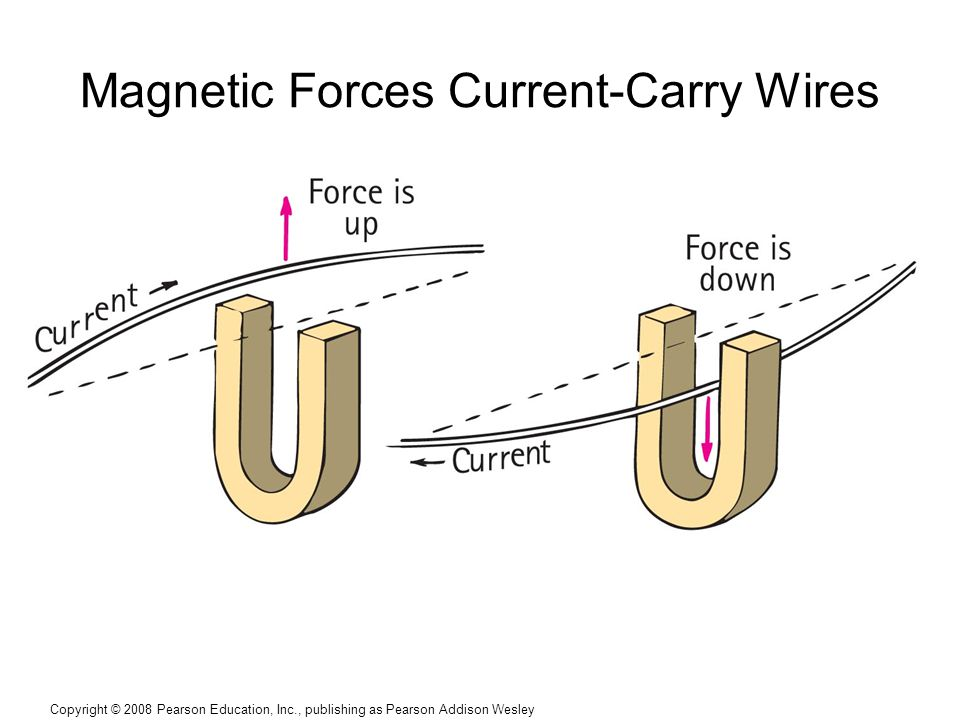 Magnetic Forces Current-Carry Wires
