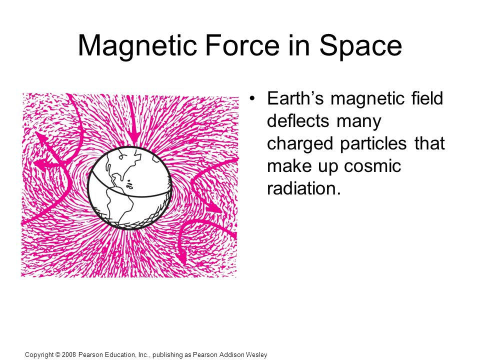 Magnetic Force in Space