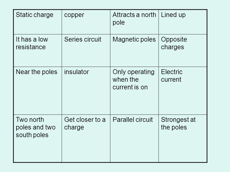 Static charge copper. Attracts a north pole. Lined up. It has a low resistance. Series circuit.