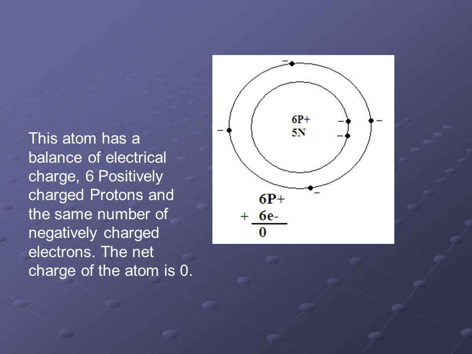 This atom has a balance of electrical charge, 6 Positively charged Protons and the same number of negatively charged electrons.