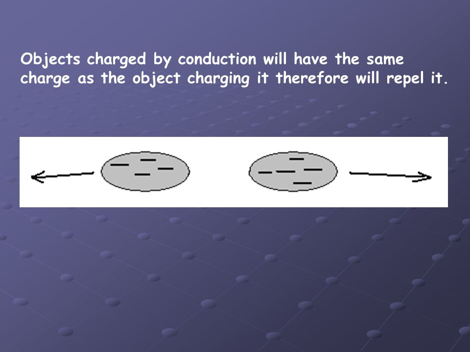 Objects charged by conduction will have the same charge as the object charging it therefore will repel it.