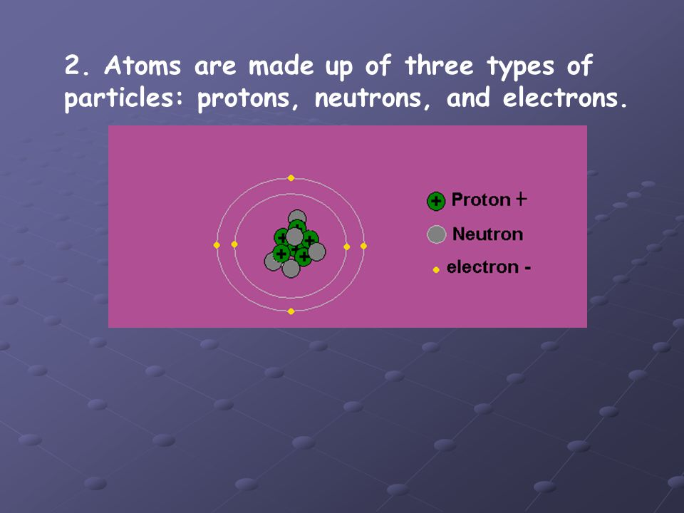 2. Atoms are made up of three types of particles: protons, neutrons, and electrons.