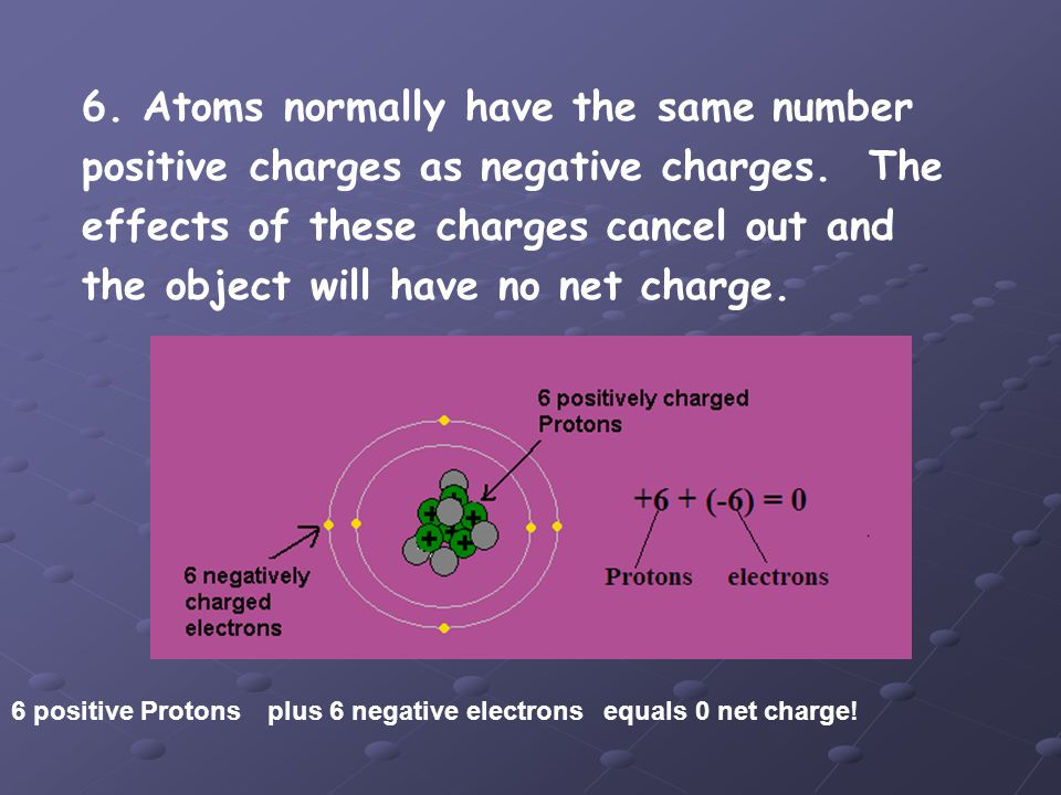 6. Atoms normally have the same number positive charges as negative charges. The effects of these charges cancel out and the object will have no net charge.