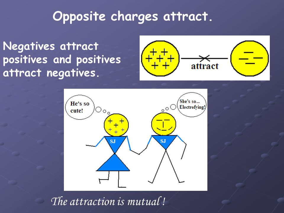 Opposite charges attract.