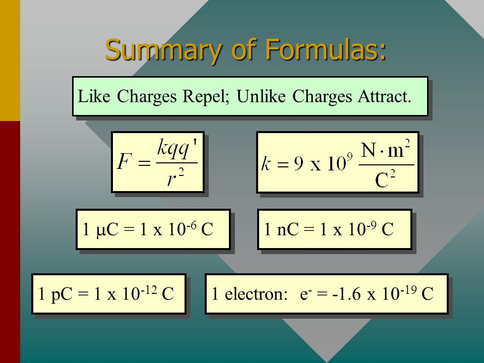 Summary of Formulas: Like Charges Repel; Unlike Charges Attract.