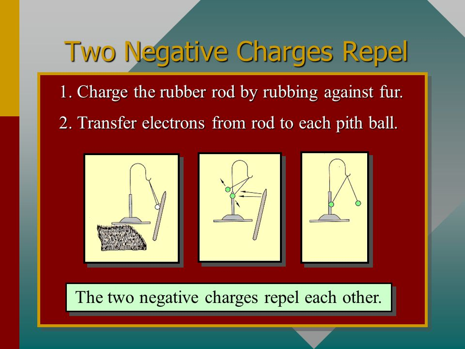 Two Negative Charges Repel