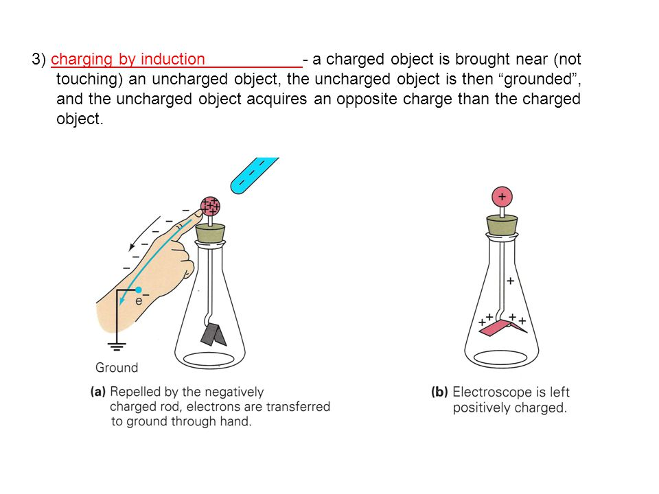 3) charging by induction - a charged object is brought near (not touching) an uncharged object, the uncharged object is then grounded , and the uncharged object acquires an opposite charge than the charged object.