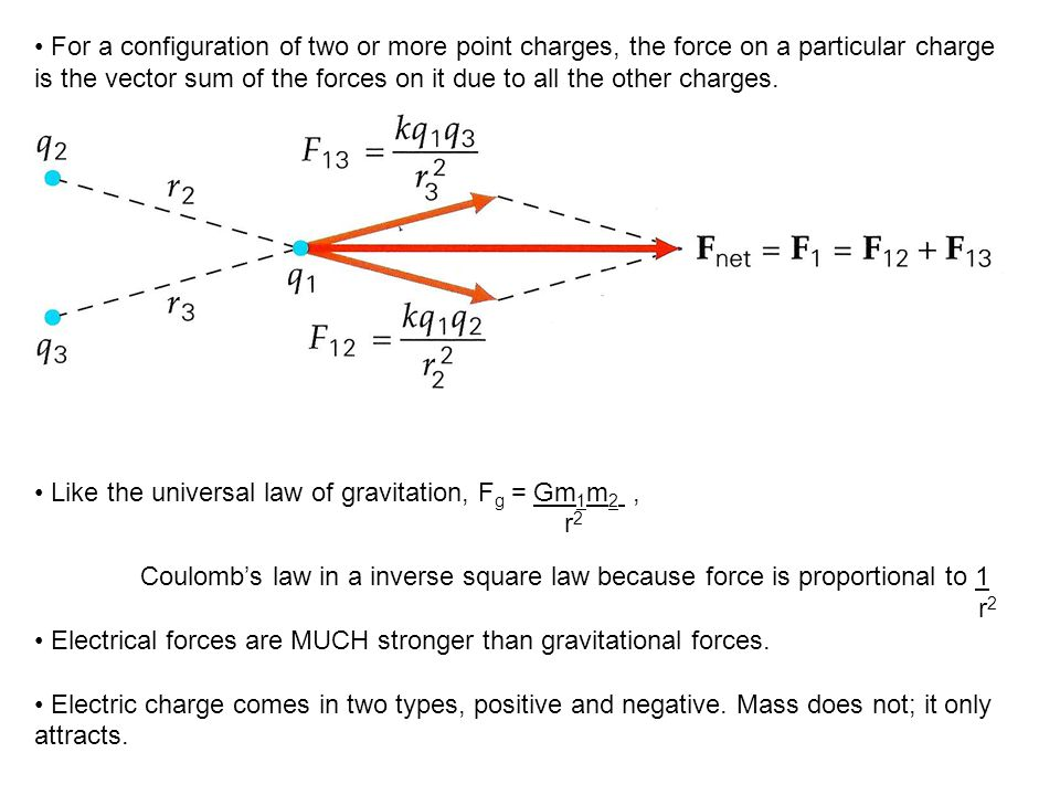 • For a configuration of two or more point charges, the force on a particular charge is the vector sum of the forces on it due to all the other charges.