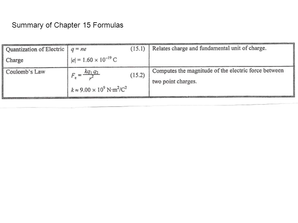 Summary of Chapter 15 Formulas