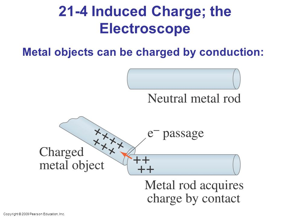 21-4 Induced Charge; the Electroscope