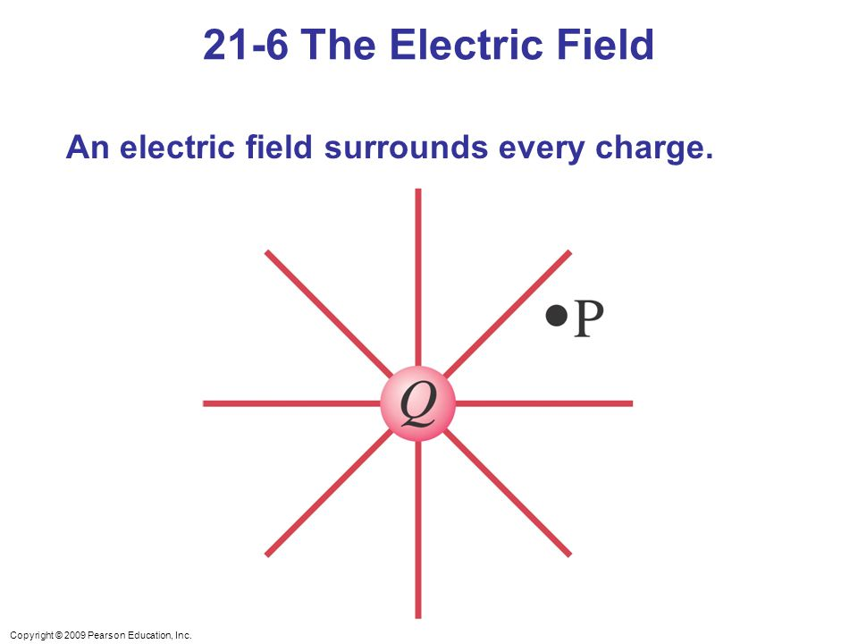 21-6 The Electric Field An electric field surrounds every charge.