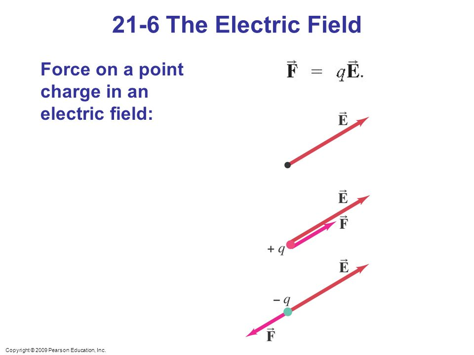 21-6 The Electric Field Force on a point charge in an electric field: