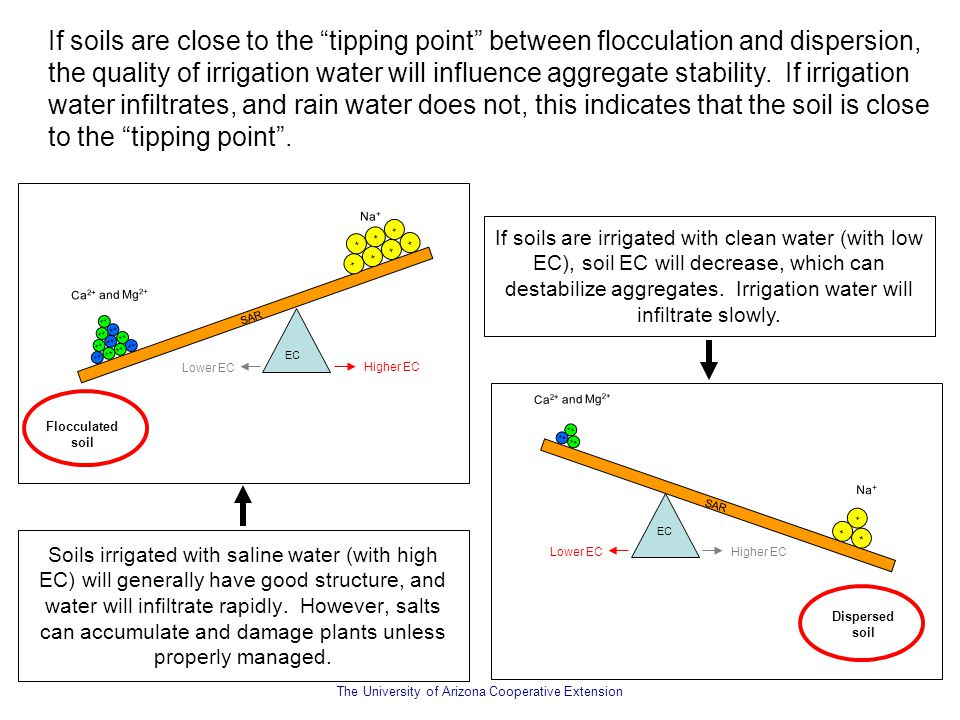 If soils are close to the tipping point between flocculation and dispersion, the quality of irrigation water will influence aggregate stability. If irrigation water infiltrates, and rain water does not, this indicates that the soil is close to the tipping point .