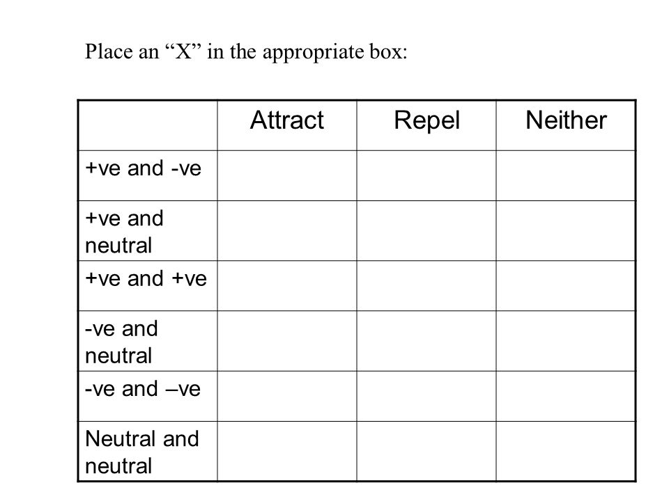 Attract Repel Neither Place an X in the appropriate box: +ve and -ve