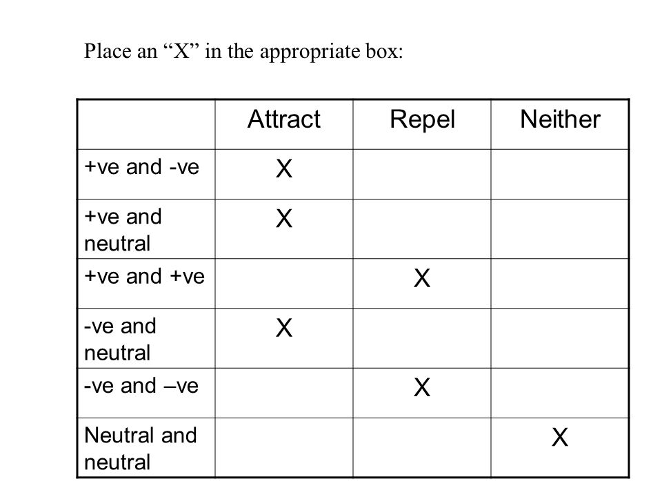 Attract Repel Neither X Place an X in the appropriate box: