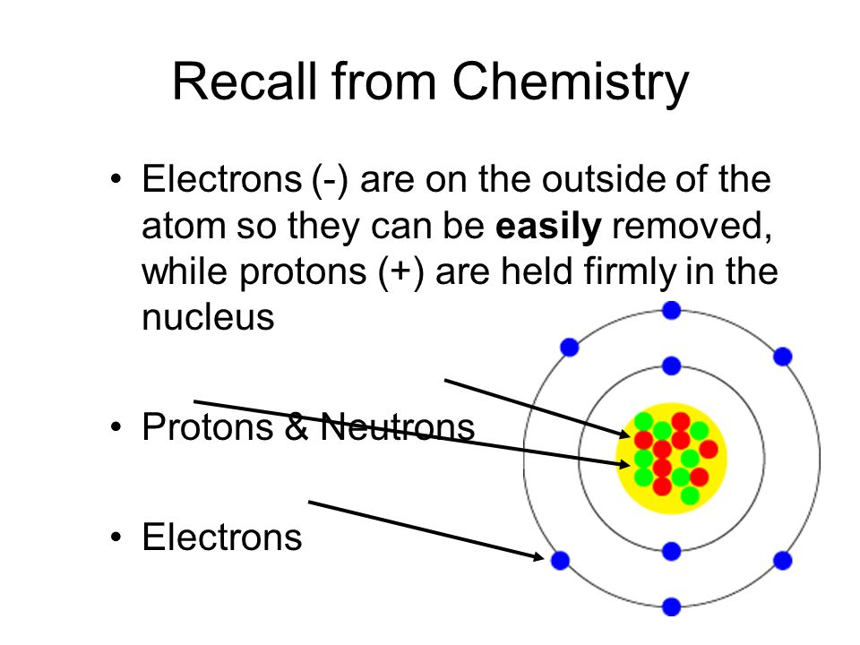 Recall from Chemistry Electrons (-) are on the outside of the atom so they can be easily removed, while protons (+) are held firmly in the nucleus.
