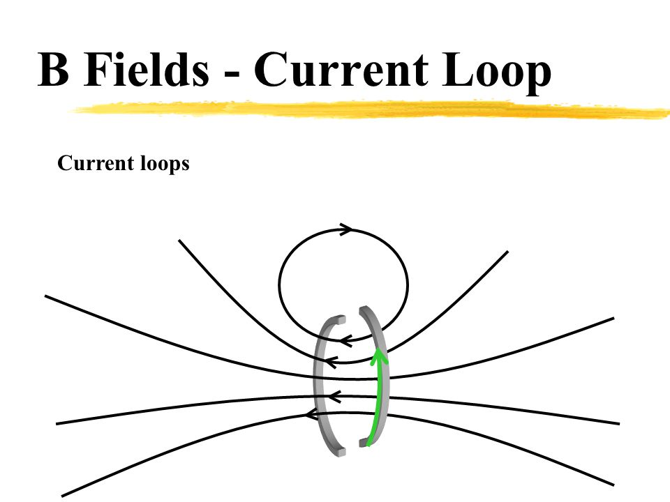 B Fields - Current Loop Current loops
