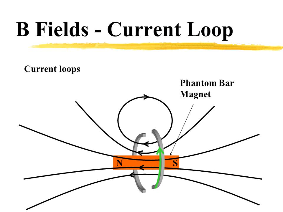 B Fields - Current Loop Current loops Phantom Bar Magnet N S