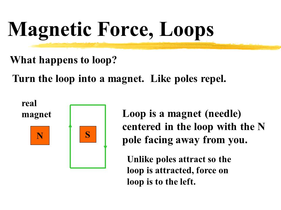 Magnetic Force, Loops What happens to loop