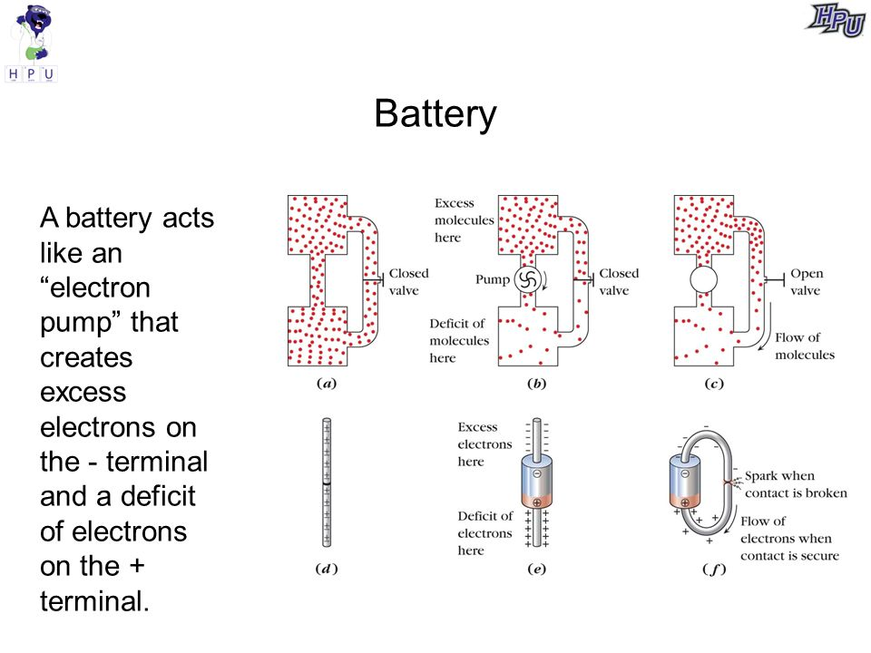 Battery A battery acts like an electron pump that creates excess electrons on the - terminal and a deficit of electrons on the + terminal.