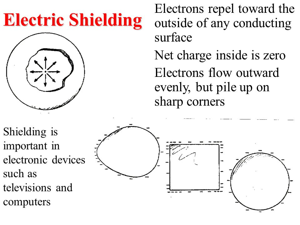 Electric Shielding Electrons repel toward the outside of any conducting surface. Net charge inside is zero.