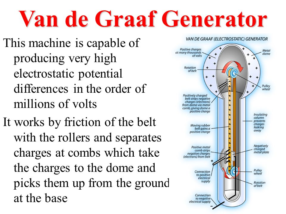 Van de Graaf Generator This machine is capable of producing very high electrostatic potential differences in the order of millions of volts.