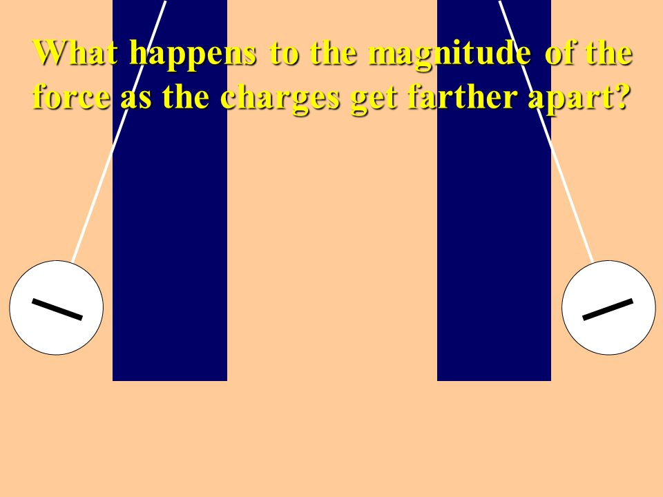 What happens to the magnitude of the force as the charges get farther apart