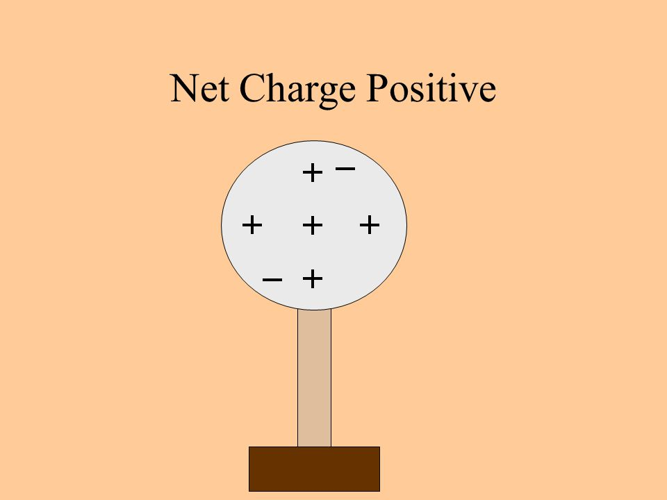 Net Charge Positive