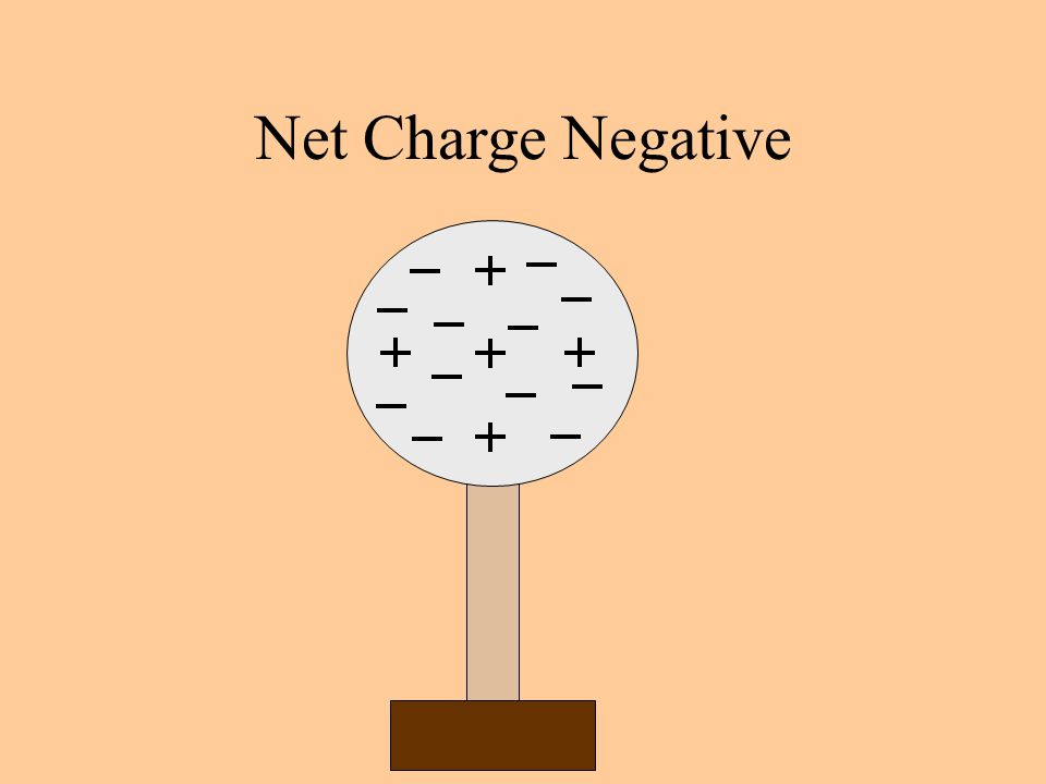 Net Charge Negative