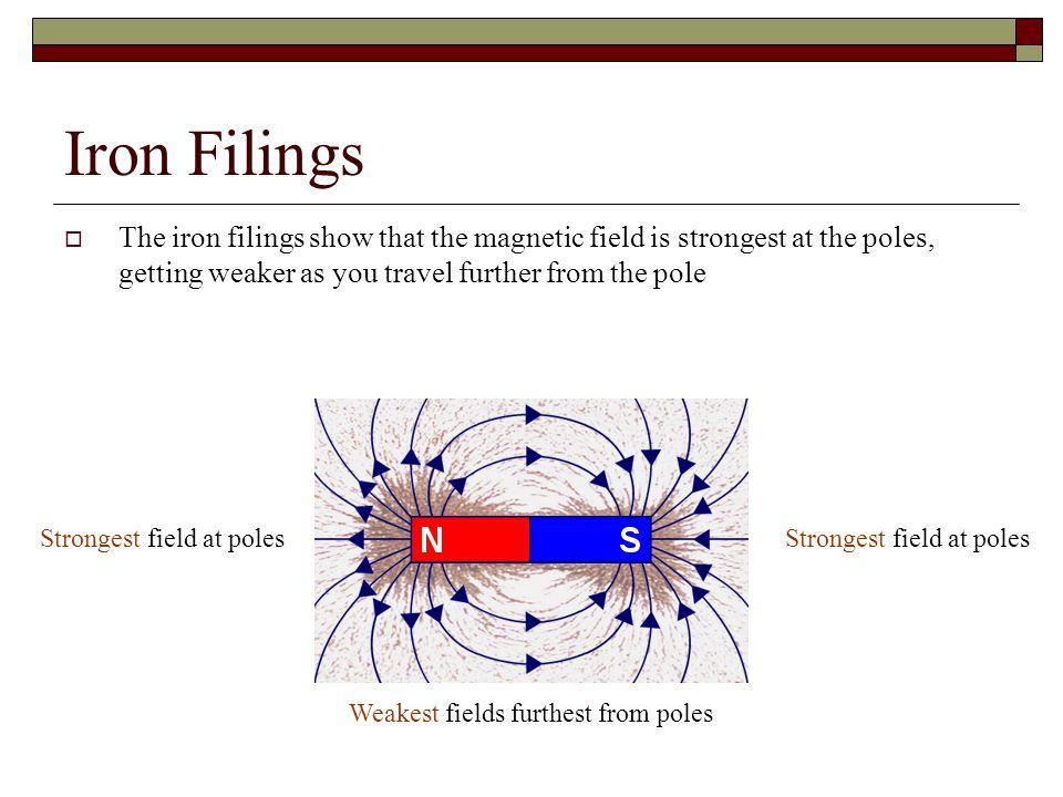Weakest fields furthest from poles