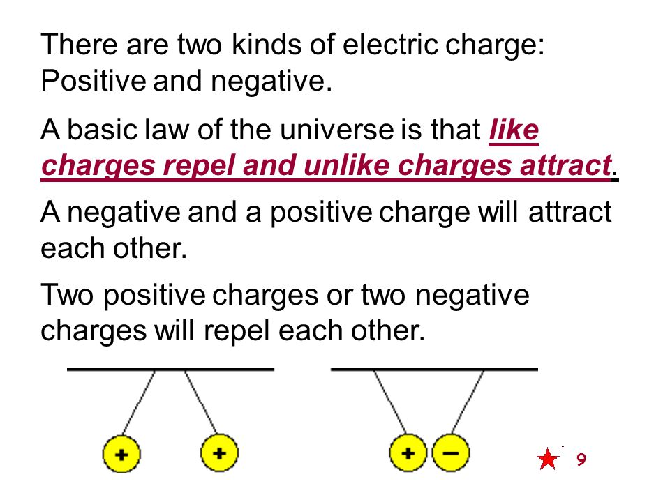 There are two kinds of electric charge: Positive and negative.