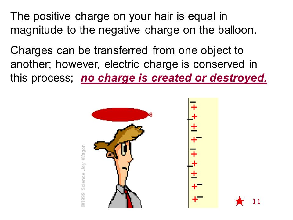 The positive charge on your hair is equal in magnitude to the negative charge on the balloon.