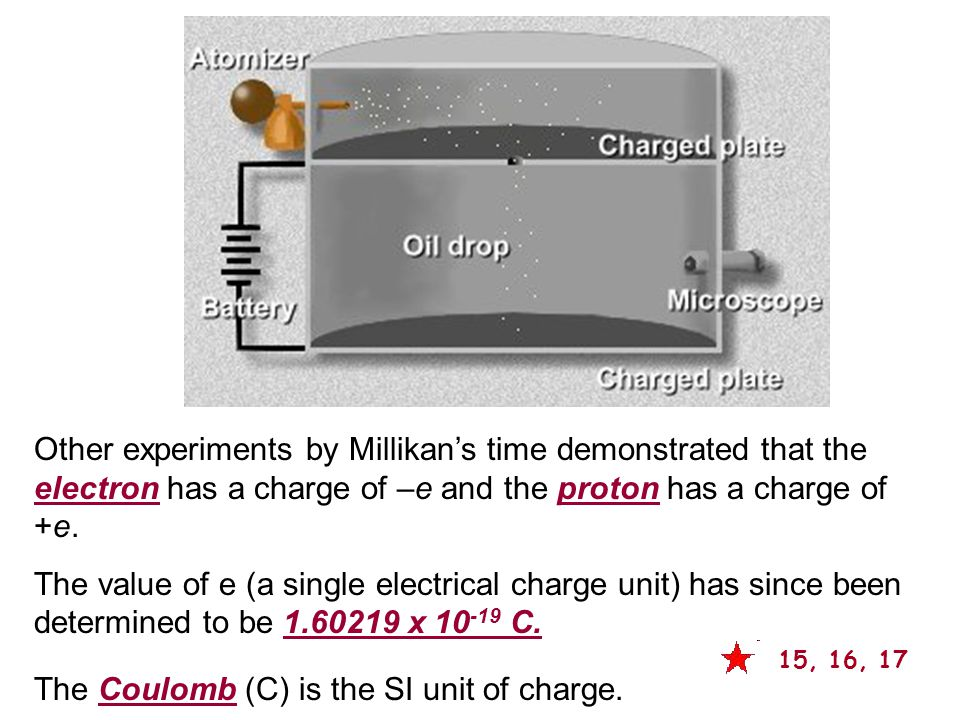 The Coulomb (C) is the SI unit of charge.