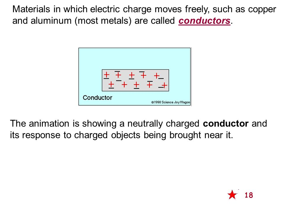 The animation is showing a neutrally charged conductor and