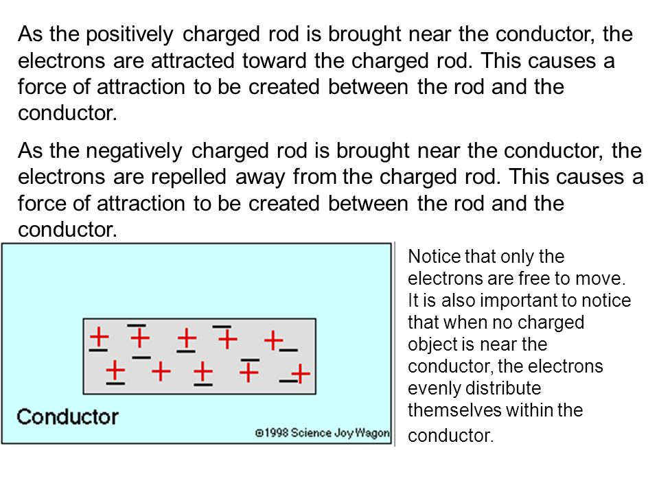 As the positively charged rod is brought near the conductor, the electrons are attracted toward the charged rod. This causes a force of attraction to be created between the rod and the conductor.