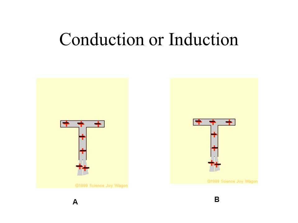 Conduction or Induction