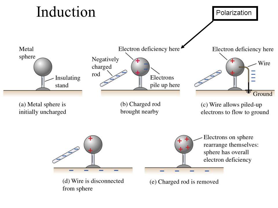 Induction Polarization