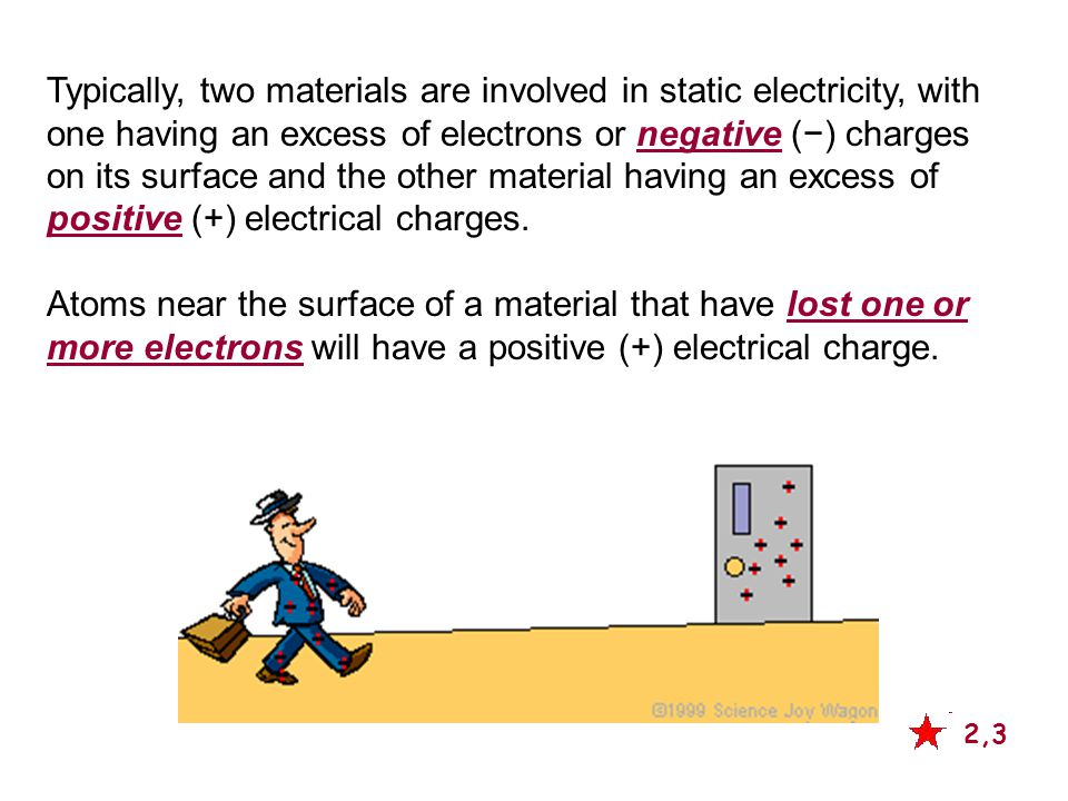 Typically, two materials are involved in static electricity, with one having an excess of electrons or negative (−) charges on its surface and the other material having an excess of positive (+) electrical charges.