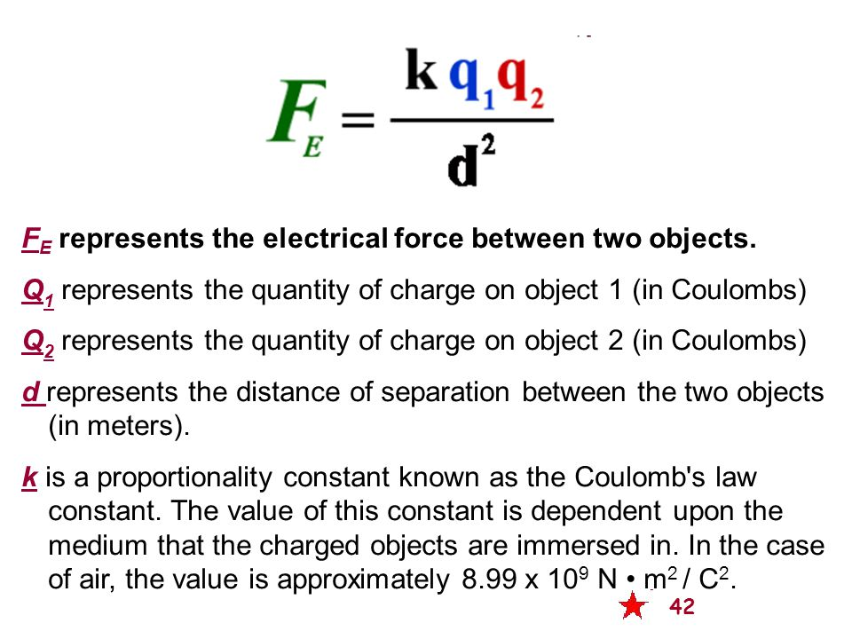FE represents the electrical force between two objects.