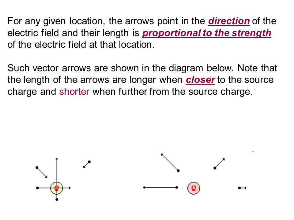 For any given location, the arrows point in the direction of the electric field and their length is proportional to the strength of the electric field at that location.
