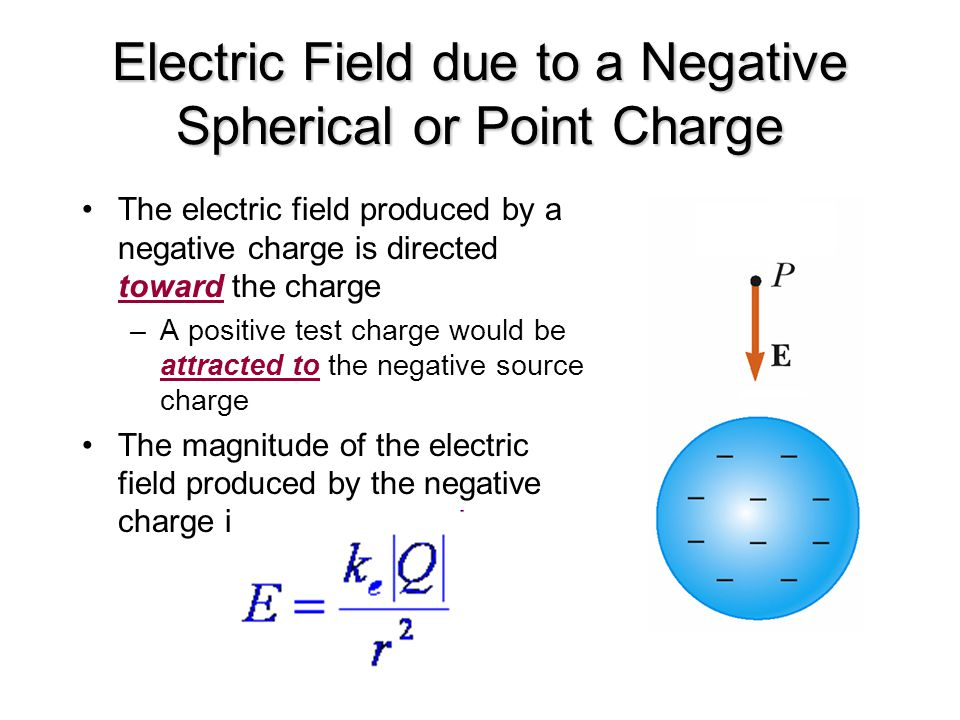 Electric Field due to a Negative Spherical or Point Charge