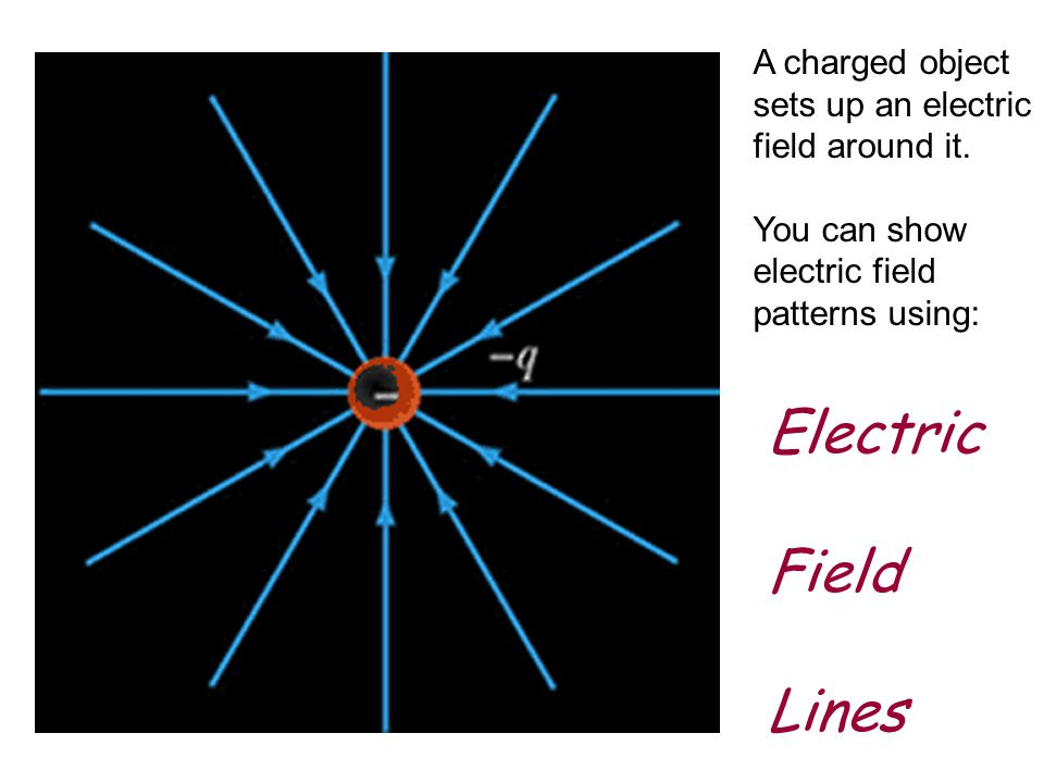 Electric Field Lines A charged object sets up an electric