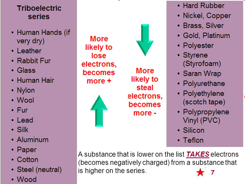 A substance that is lower on the list TAKES electrons