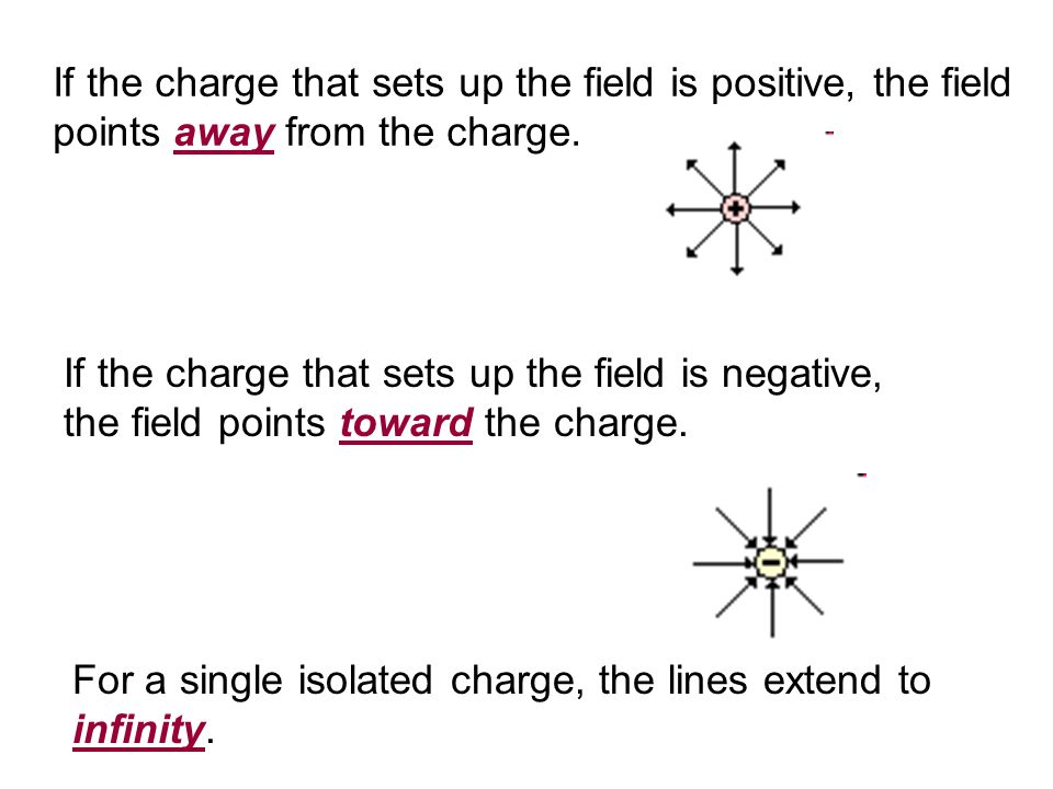 If the charge that sets up the field is positive, the field