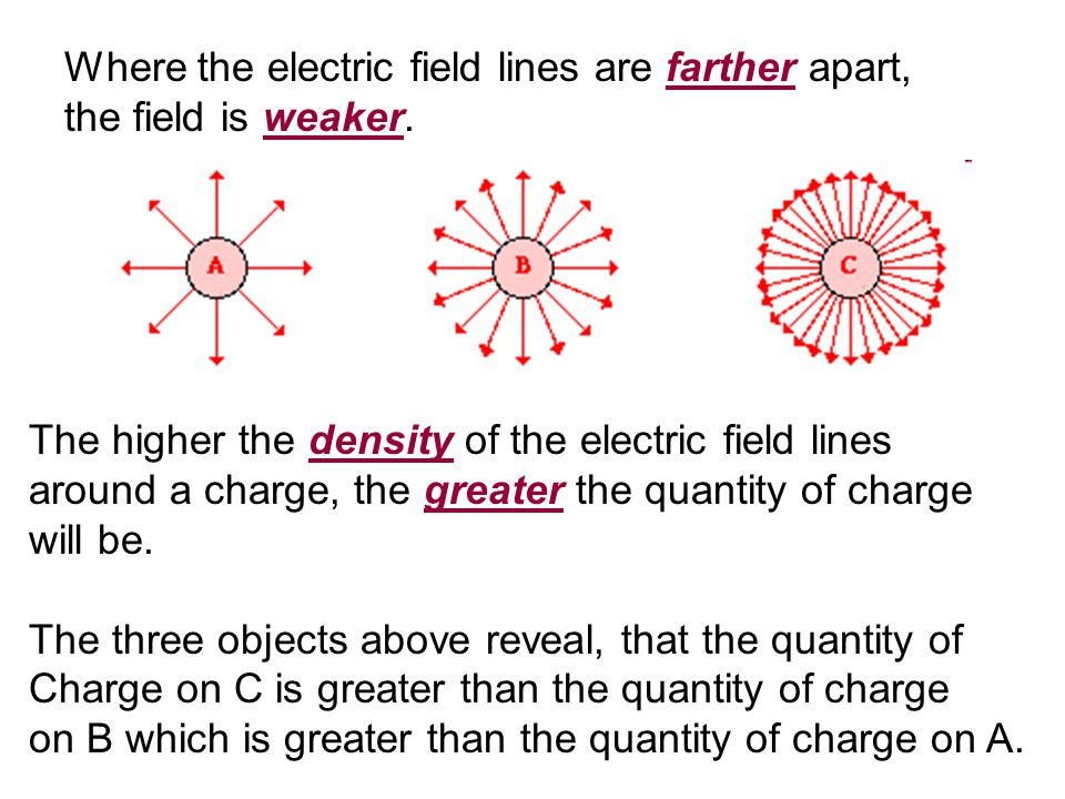 Where the electric field lines are farther apart, the field is weaker.