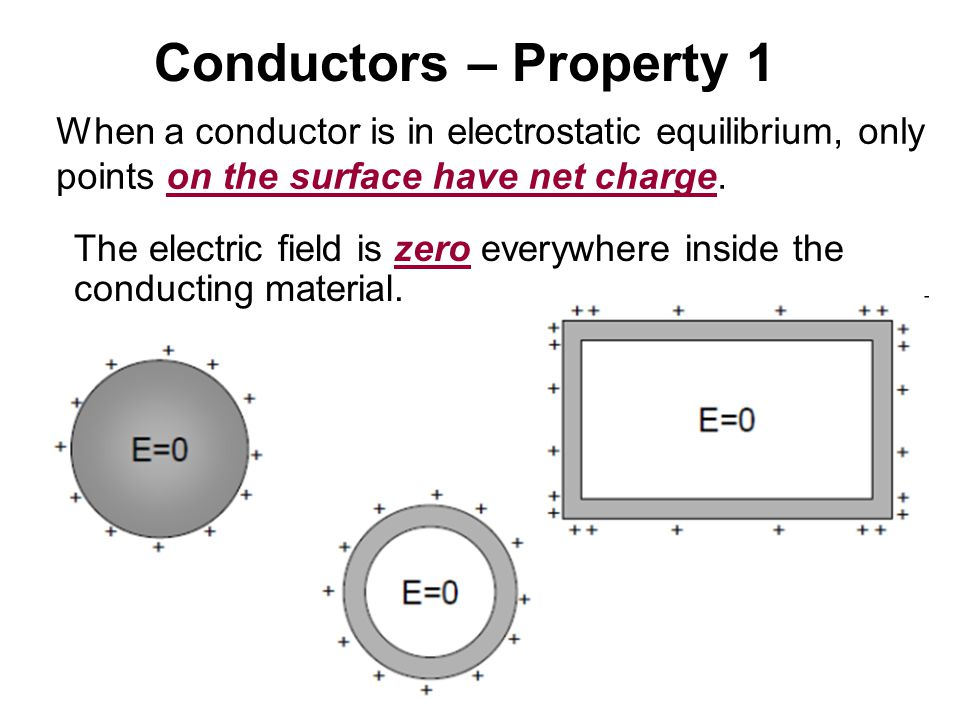 Conductors – Property 1 When a conductor is in electrostatic equilibrium, only. points on the surface have net charge.