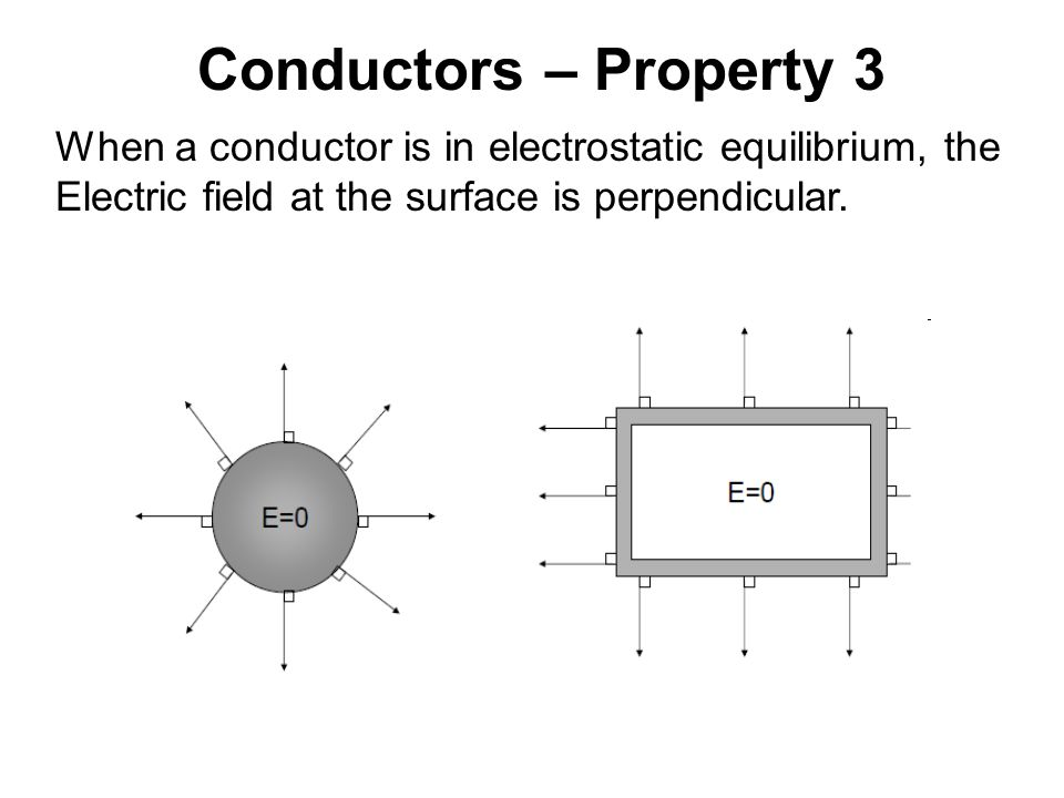 Conductors – Property 3 When a conductor is in electrostatic equilibrium, the.