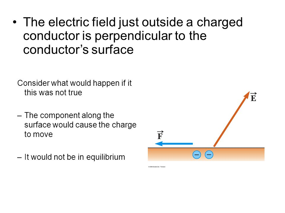 The electric field just outside a charged conductor is perpendicular to the conductor's surface