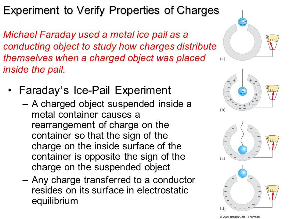Experiment to Verify Properties of Charges